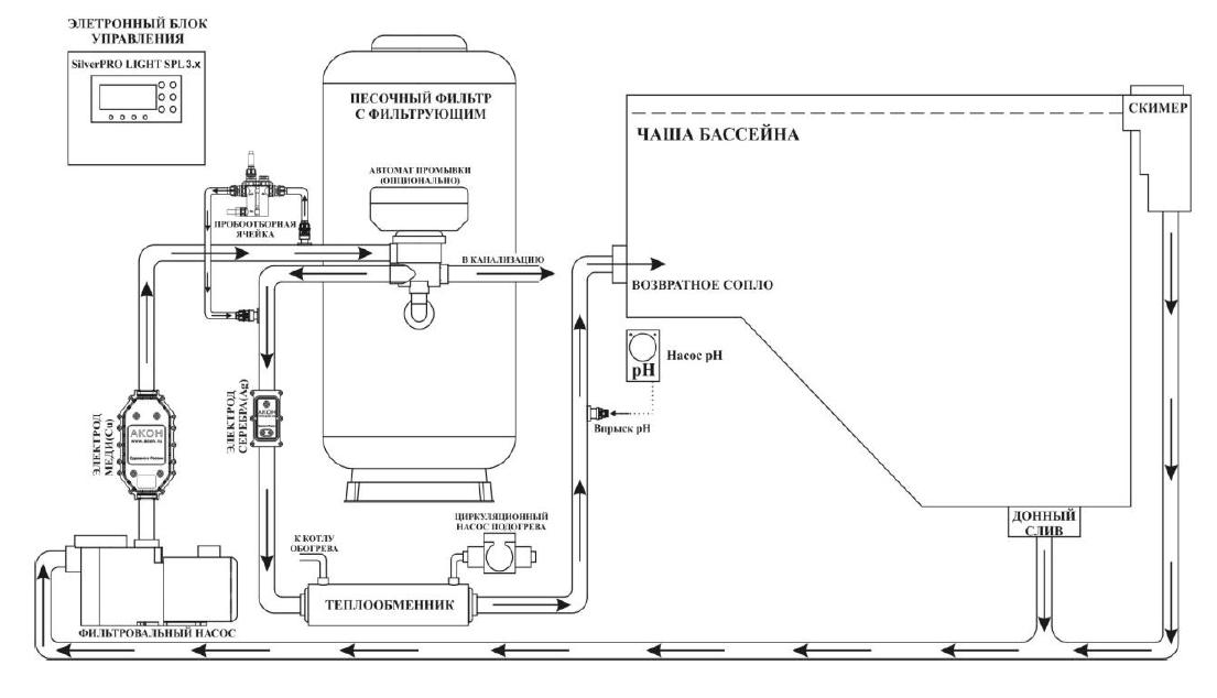 Система дезинфекции SilverPro LIGHT 3.2 до 100м3