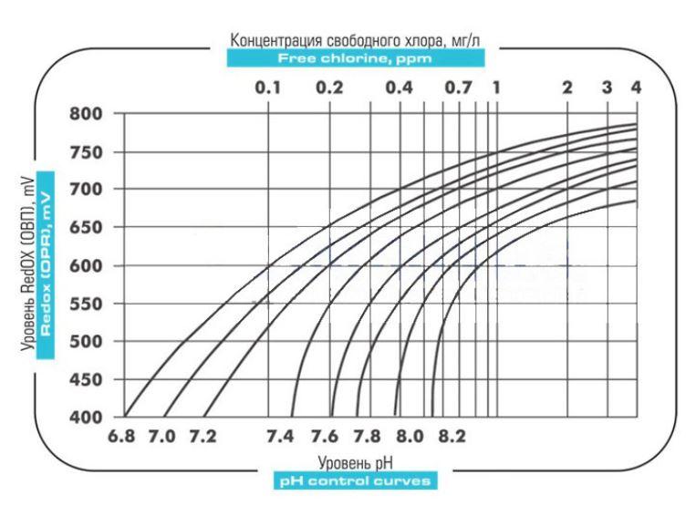 График соотношения Redox Ph b свободного хлора CL